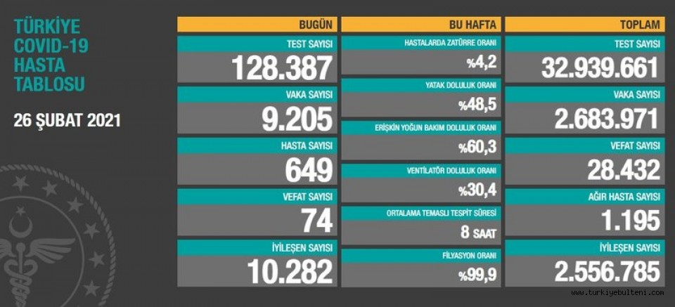 26 Şubat Türkiye'de koronavirüste son durum