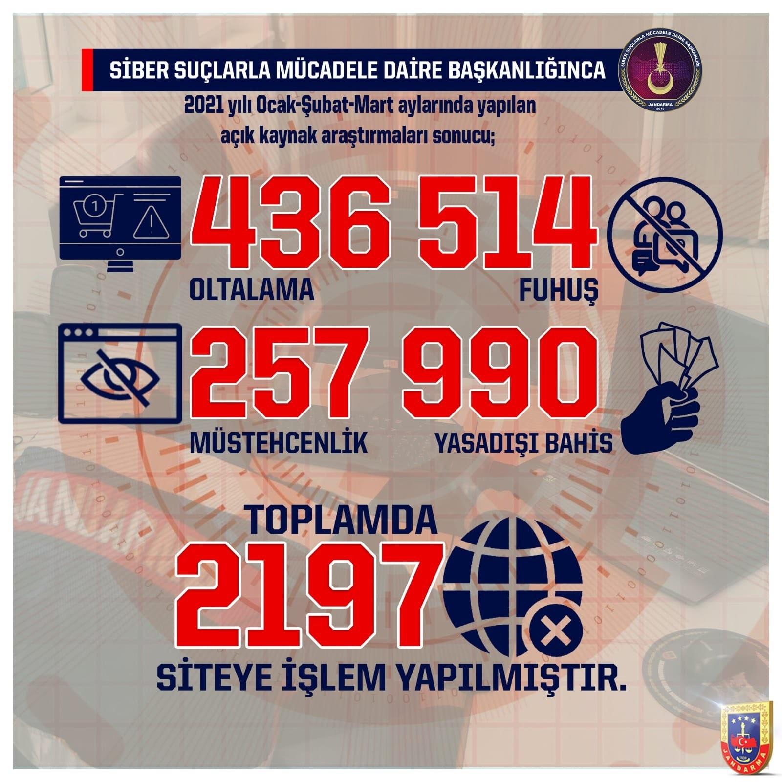 Jandarma Genel Komutanlığı 2 bin 197 site hakkında işlem yaptı