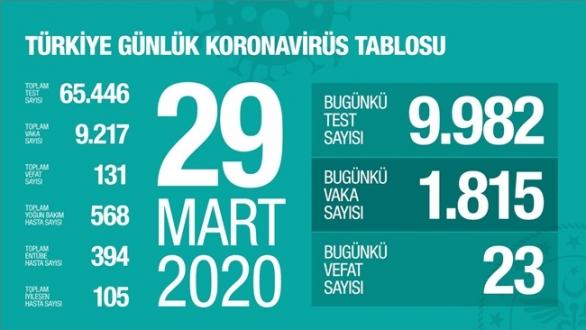 Türkiye'de Koronavirüs'ten can kaybı 131'e yükseldi...