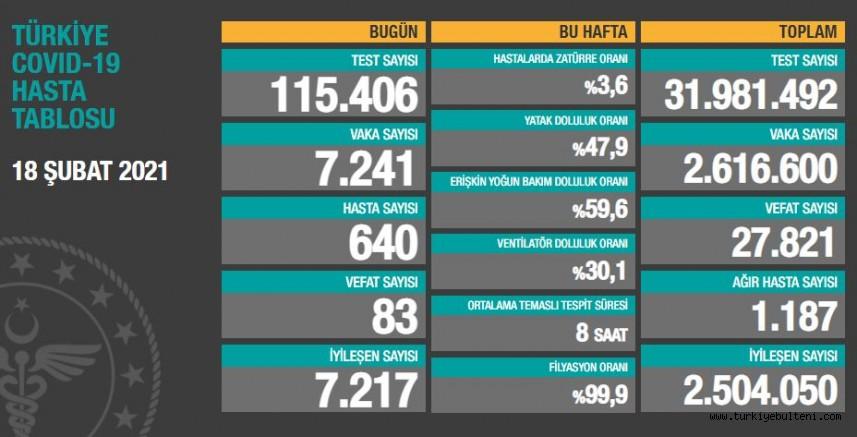 Türkiye'de son 24 saatte 7.241 koronavirüs vakası tespit edildi