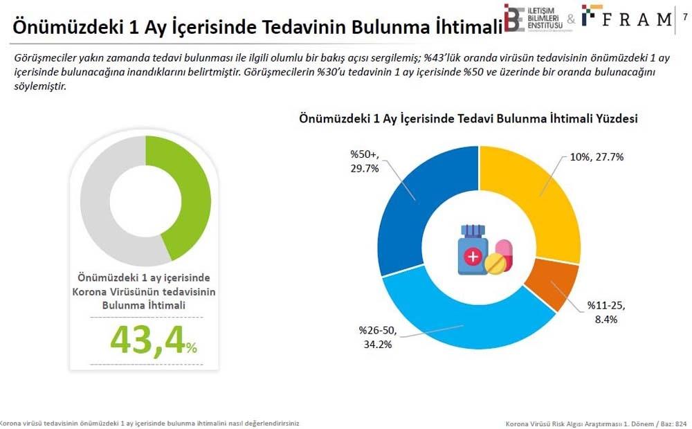 Türkiye'de 824 kişiden yüzde 64'ü Sağlık Bakanlığını korona virüs konusunda başarılı buldu